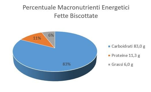 https://www.my-personaltrainer.it/imgs/2018/06/25/percentuale-macronutrienti-energetici-fette-biscottate-orig.jpeg