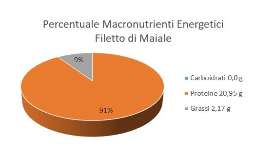 https://www.my-personaltrainer.it/imgs/2018/06/26/percentuale-macronutrienti-energetici-filetto-di-maiale-orig.jpeg