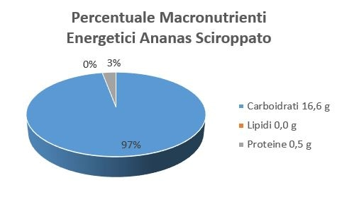 https://www.my-personaltrainer.it/imgs/2018/07/13/percentuale-macronutrienti-energetici-ananas-sciroppato-orig.jpeg