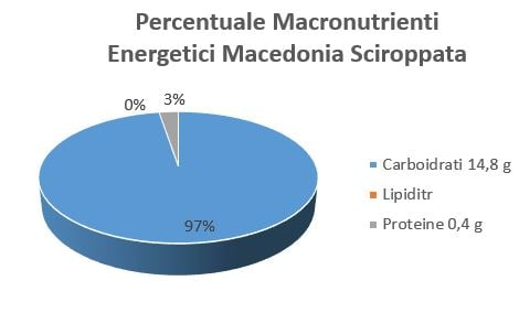 https://www.my-personaltrainer.it/imgs/2018/07/18/percentuale-macronutrienti-energetici-macedonia-sciroppata-orig.jpeg