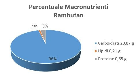 https://www.my-personaltrainer.it/imgs/2018/08/01/percentuale-macronutrienti-energetici-rambutan-crudo-orig.jpeg