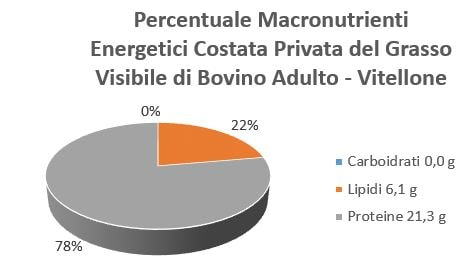 https://www.my-personaltrainer.it/imgs/2018/08/17/percentuale-macronutrienti-energetici-costata-privata-del-grasso-visibile-di-bovino-adulto---vitellone-orig.jpeg