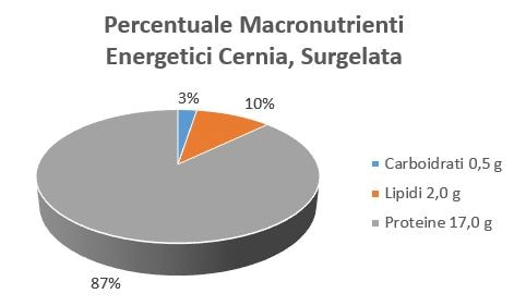 https://www.my-personaltrainer.it/imgs/2018/09/07/percentuale-macronutrienti-energetici-cernia-surgelata-orig.jpeg