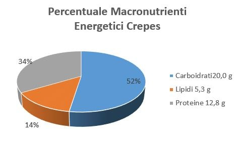 https://www.my-personaltrainer.it/imgs/2018/09/18/percentuale-macronutrienti-energetici-crepes-orig.jpeg