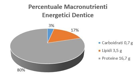 https://www.my-personaltrainer.it/imgs/2018/09/19/percentuale-macronutrienti-energetici-dentice-fresco-orig.jpeg