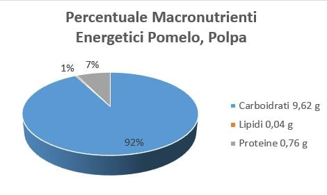 https://www.my-personaltrainer.it/imgs/2018/09/24/percentuale-macronutrienti-energetici-pomelo-polpa-orig.jpeg