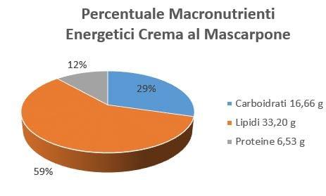 https://www.my-personaltrainer.it/imgs/2018/09/27/percentuale-macronutrienti-energetici-crema-al-mascarpone-orig.jpeg