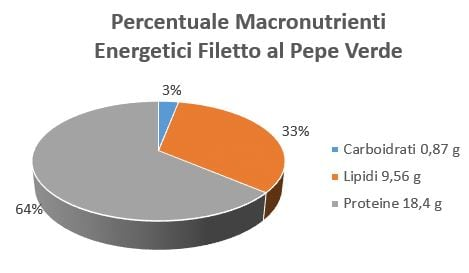 https://www.my-personaltrainer.it/imgs/2018/10/08/percentuale-macronutrienti-energetici-filetto-al-pepe-verde-orig.jpeg