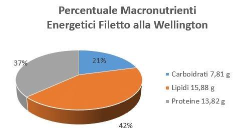 https://www.my-personaltrainer.it/imgs/2018/10/15/percentuale-macronutrienti-energetici-filetto-alla-wellington-orig.jpeg