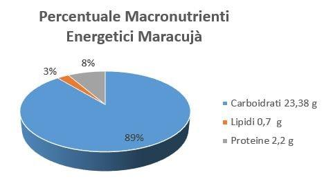 https://www.my-personaltrainer.it/imgs/2018/10/16/percentuale-macronutrienti-energetici-maracuja-orig.jpeg