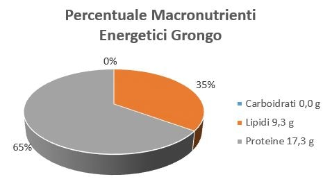https://www.my-personaltrainer.it/imgs/2018/10/17/percentuale-macronutrienti-energetici-grongo-orig.jpeg