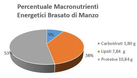 https://www.my-personaltrainer.it/imgs/2018/10/18/percentuale-macronutrienti-energetici-brasato-di-manzo-orig.jpeg