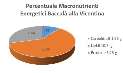 https://www.my-personaltrainer.it/imgs/2018/10/23/percentuale-macronutrienti-energetici-baccala-alla-vicentina-orig.jpeg