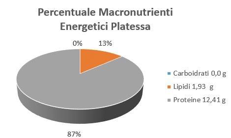 https://www.my-personaltrainer.it/imgs/2018/10/26/percentuale-macronutrienti-energetici-platessa-orig.jpeg