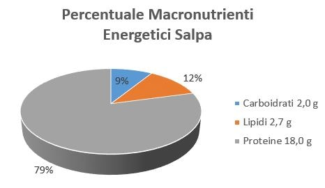 https://www.my-personaltrainer.it/imgs/2018/10/29/percentuale-macronutrienti-energetici-salpa-orig.jpeg