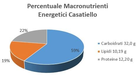 https://www.my-personaltrainer.it/imgs/2018/11/05/percentuale-macronutrienti-energetici-casatiello-orig.jpeg