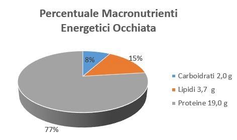https://www.my-personaltrainer.it/imgs/2018/11/15/percentuale-macronutrienti-energetici-occhiata-orig.jpeg