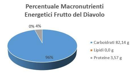 https://www.my-personaltrainer.it/imgs/2018/11/23/percentuale-macronutrienti-energetici-frutto-del-diavolo-orig.jpeg