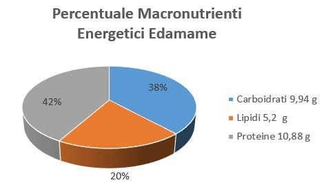 https://www.my-personaltrainer.it/imgs/2018/11/25/percentuale-macronutrienti-energetici-edamame-orig.jpeg