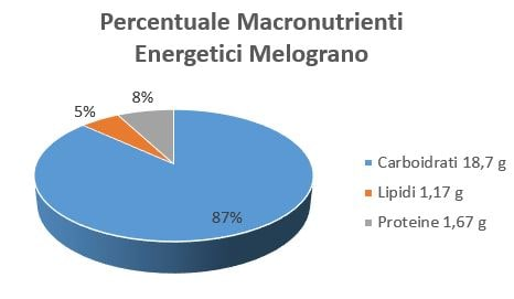 https://www.my-personaltrainer.it/imgs/2018/11/27/percentuale-macronutrienti-energetici-melograno-orig.jpeg