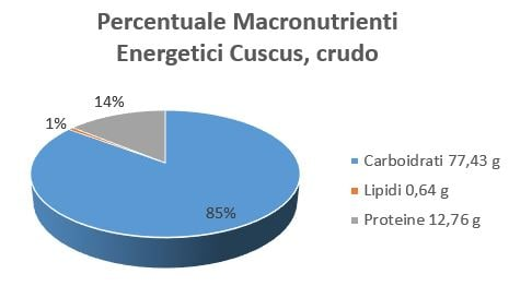 https://www.my-personaltrainer.it/imgs/2018/12/03/percentuale-macronutrienti-energetici-cuscus-crudo-orig.jpeg