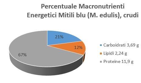 https://www.my-personaltrainer.it/imgs/2018/12/20/percentuale-macronutrienti-energetici-mitili-blue-m.-edulis-crudi-orig.jpeg
