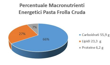 https://www.my-personaltrainer.it/imgs/2018/12/20/percentuale-macronutrienti-energetici-pasta-frolla-cruda-orig.jpeg