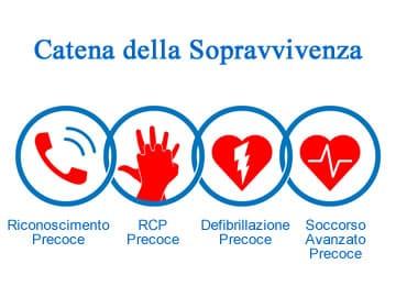 https://www.my-personaltrainer.it/imgs/2019/01/09/bls-e-bls-d-catena-della-sopravvivenza-orig.jpeg