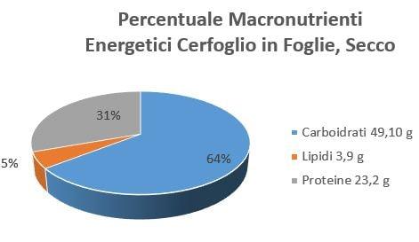 https://www.my-personaltrainer.it/imgs/2019/01/16/cerfoglio-in-foglie-secco-orig.jpeg