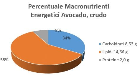 https://www.my-personaltrainer.it/imgs/2019/01/29/percentuale-macronutrienti-energetici-avocado-crudo-orig.jpeg