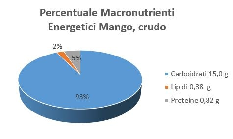 https://www.my-personaltrainer.it/imgs/2019/01/31/percentuale-macronutrienti-energetici-mango-crudo-orig.jpeg