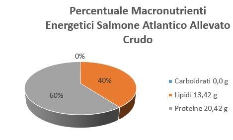 https://www.my-personaltrainer.it/imgs/2019/03/19/percentuale-macronutrienti-energetici-salmone-atlantico-allevato-crudo-orig.jpeg