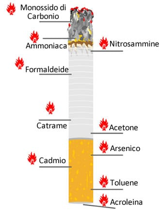 https://www.my-personaltrainer.it/imgs/2019/06/10/cosa-contiene-sigaretta-sostanze-2-orig.jpeg