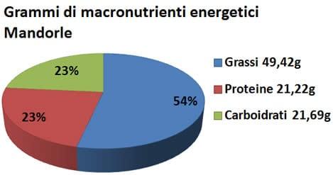 Mandorle - Valori Nutrizionali