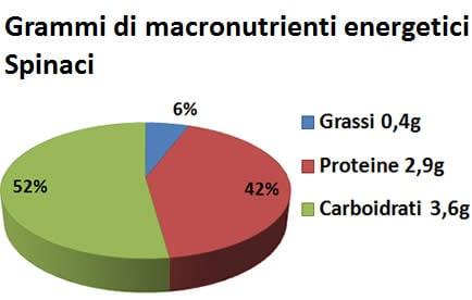 spinaci valori nutrizionali