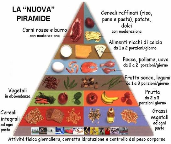 Dieta ed alimentazione bilanciata