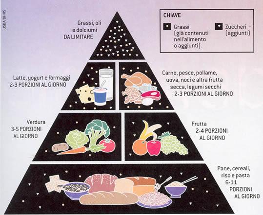 Piramide alimentare equilibrata