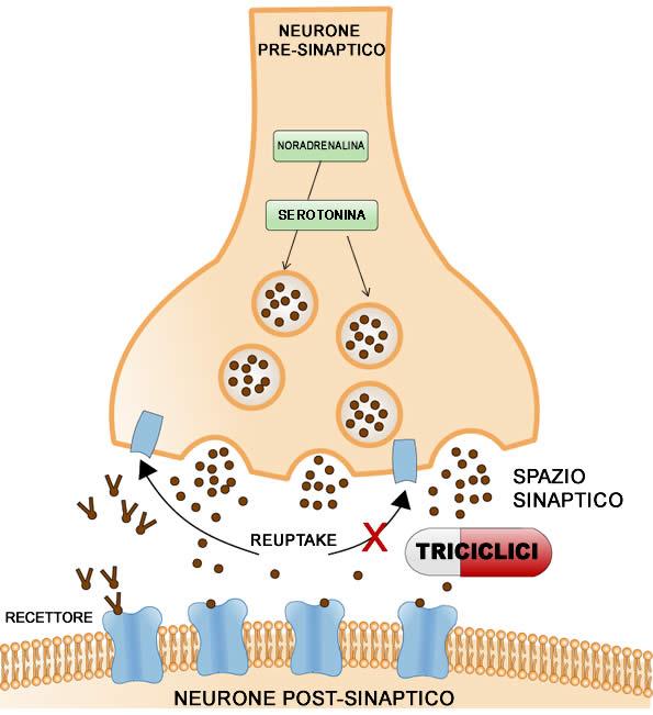 antidepressivi-triciclici