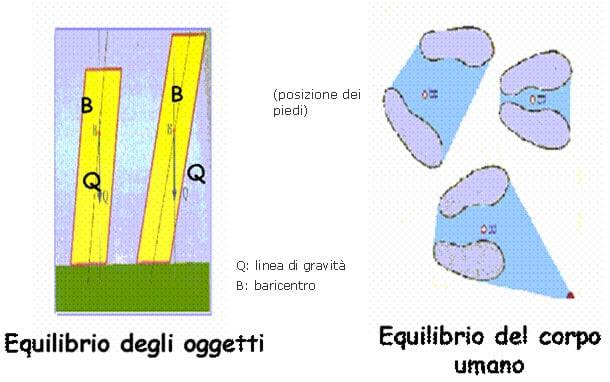equilbrio baricentro